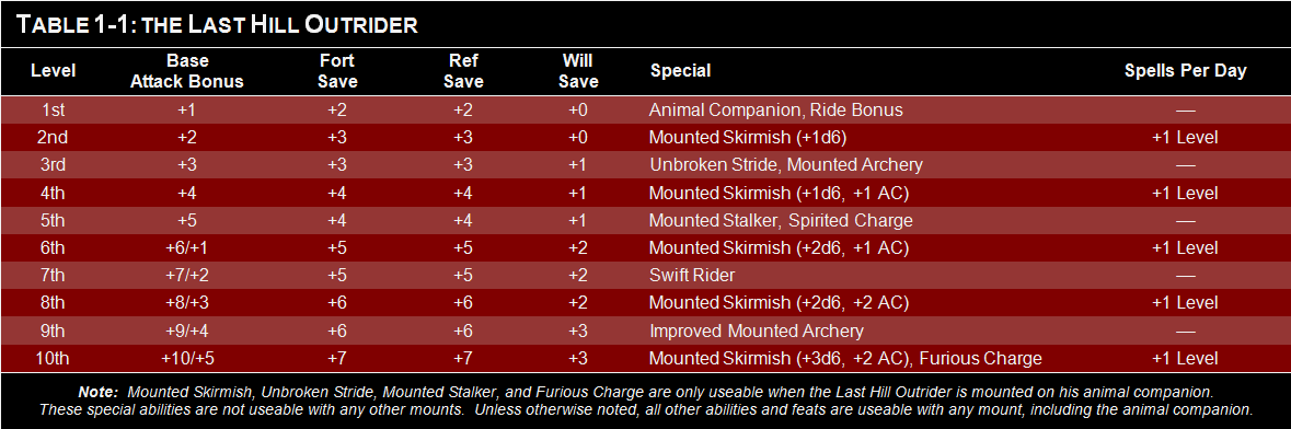 Last_Hill_Outrider_Table.png