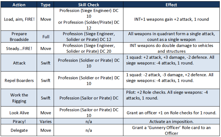 Gunnery_Officer_Role_Table.PNG