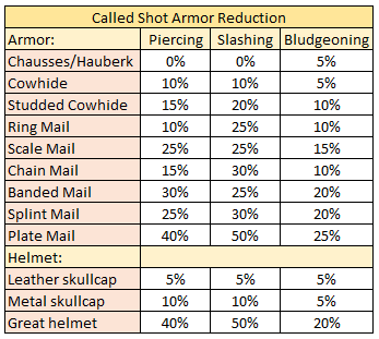 Called_Shot_Reduction_Table.PNG