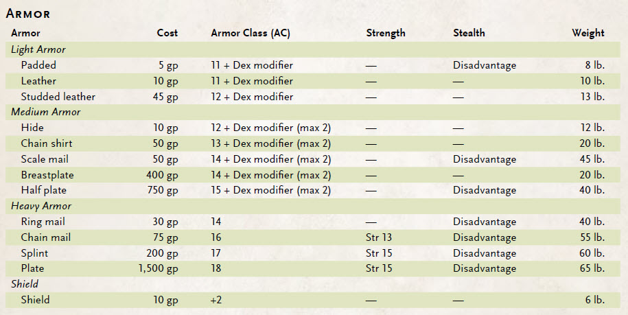 Armor_table_-_from_Basic_rules.jpg
