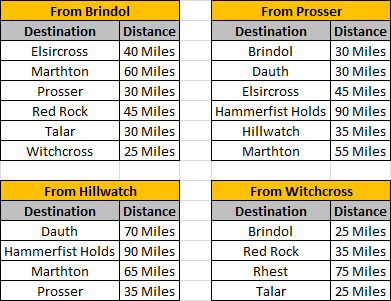 travel_distances.png