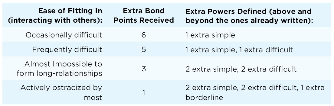 Powers___Bonds_table.JPG