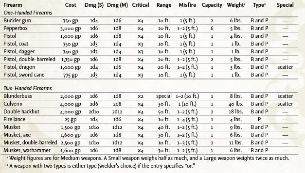 Firearms_Chart.jpg