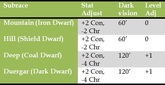 Dwarf_Subrace_Table_02.jpg