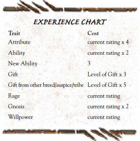 Experience_Chart.png