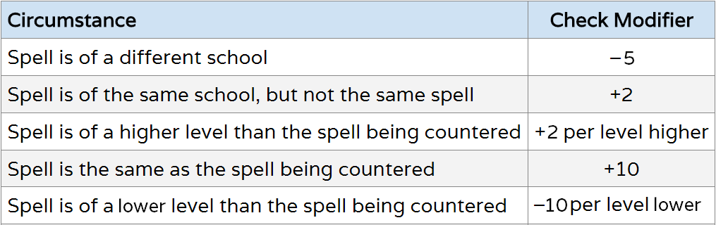Counterspell_Modifiers.PNG