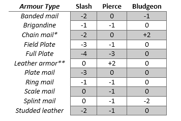 armor_vs_weapon_type.png