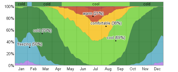 fraction_of_time_spent_in_various_temperature_bands_percent_pct.png