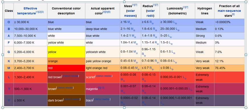 Star_Classification_Chart.png
