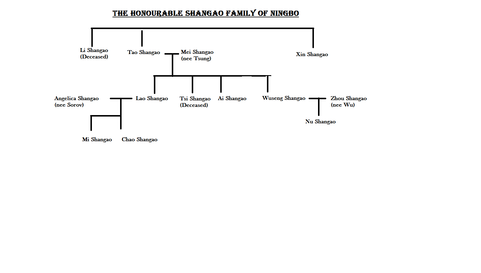 Shangao_Family_Tree.png