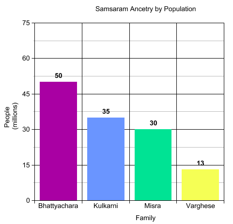 SamsaranAncestryByPopulation.png