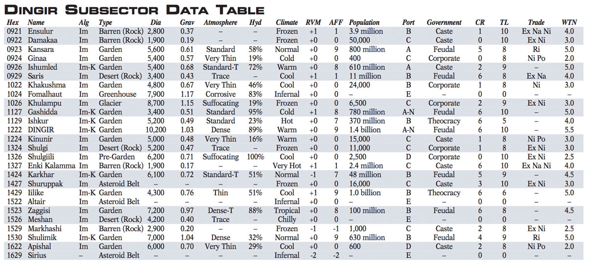 Dingir-Subsector-Data-Table-1211x533.jpg