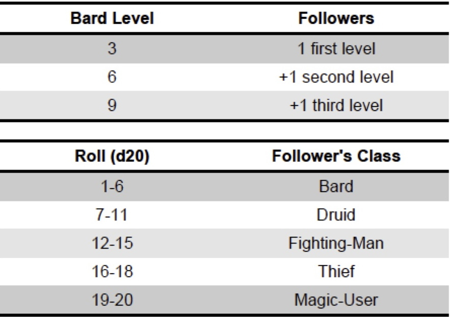 Bard_Followers.jpg