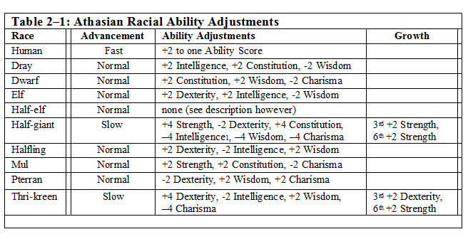 Racial_Ability_Score_Adjustmenst__Table_2-1_.PNG