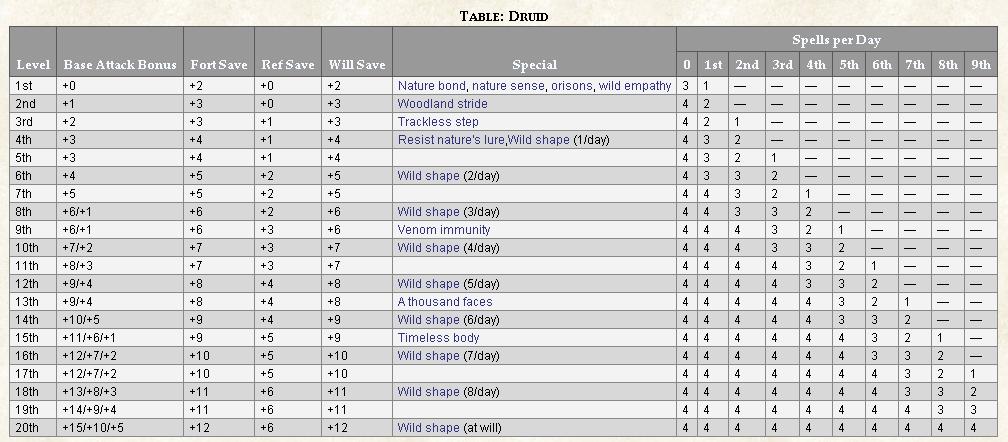 Druid | Innistrad | Obsidian Portal