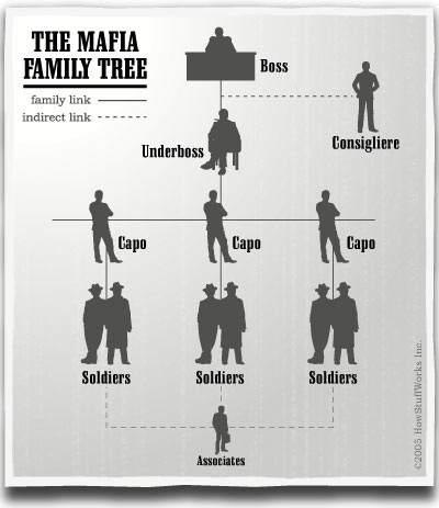 Mafia-family-tree.jpg