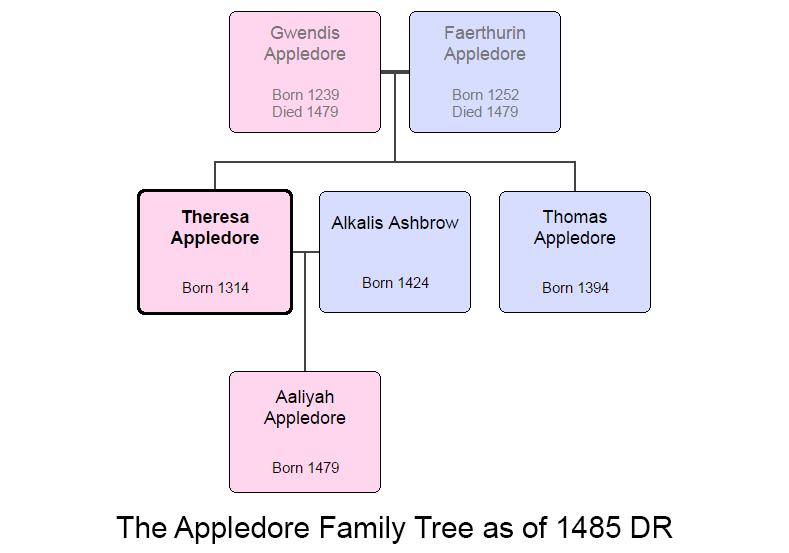 Appledore_family_tree.png