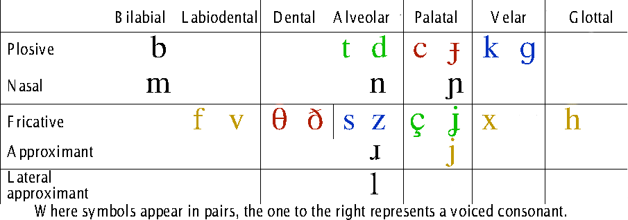 Tjagonaj Consonants.png