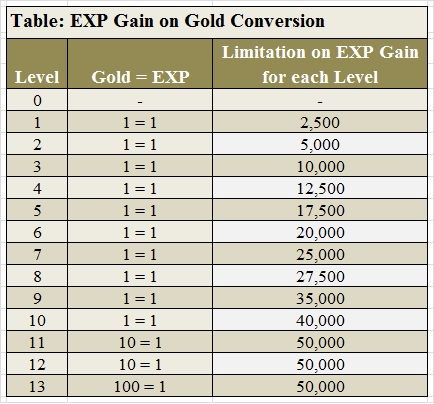 Table_Gold_Conversion.jpg