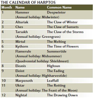 Calendario Faerun.Calendario De Harptos Legado Do Norte Obsidian Portal