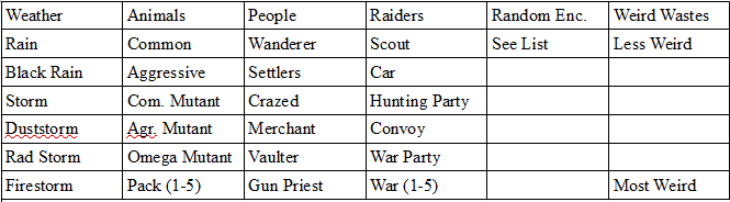 Encounter_Table.png