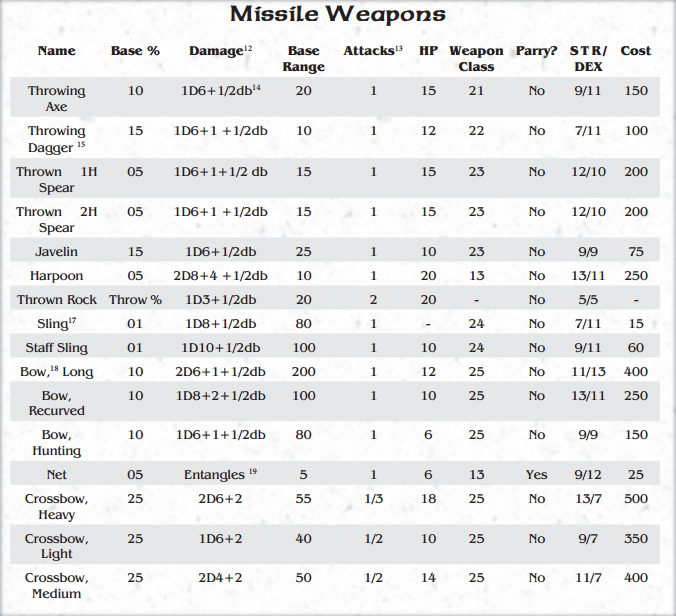 MissileWeaponsTable.PNG