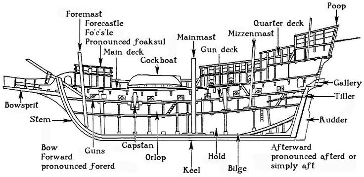 Incredible Diagram Of Ship Parts Wiring Diagram Wiring Cloud Hisonuggs Outletorg