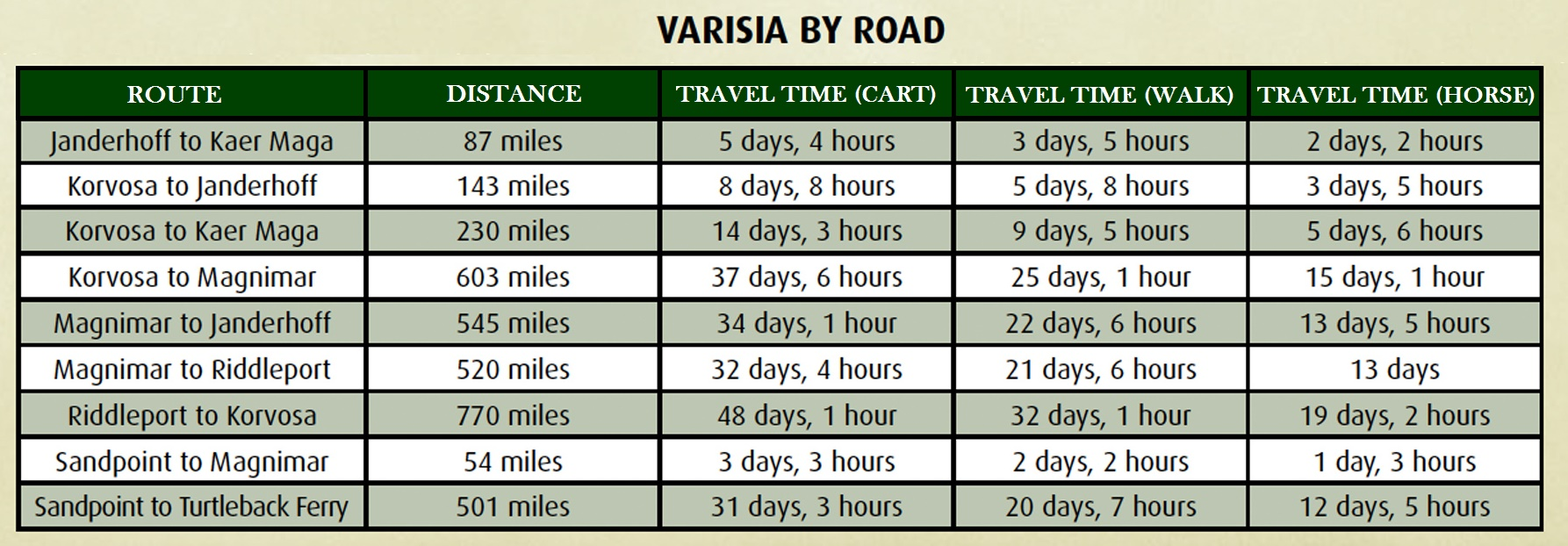 Varisia_travel_times.jpg