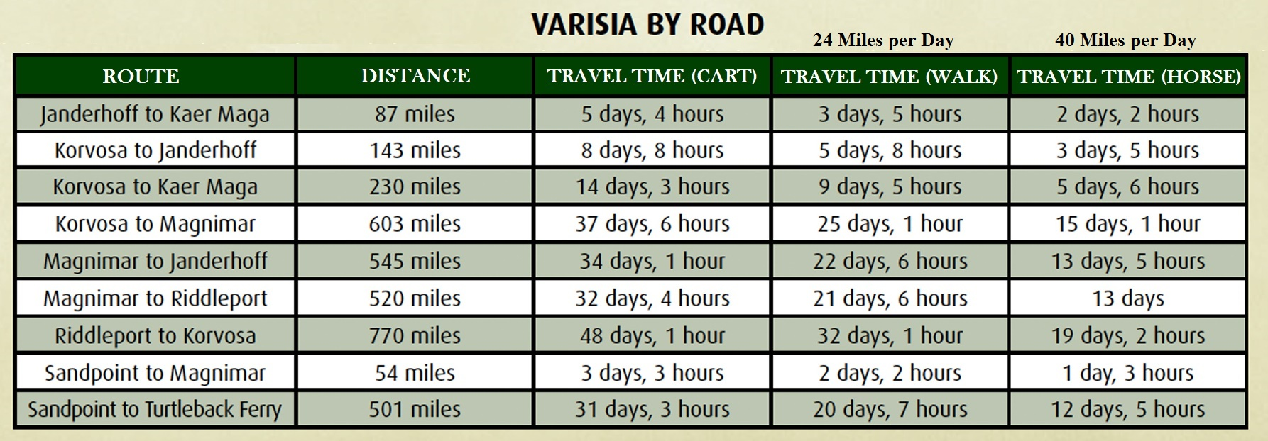_Varisia_travel_times.jpg