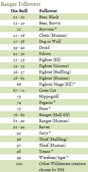 Ranger_Followers_Table.jpg