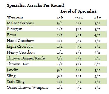 Specialist_Attacks_per_round.jpg