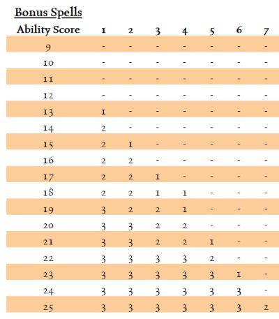 Bonus_Spells_Table.jpg