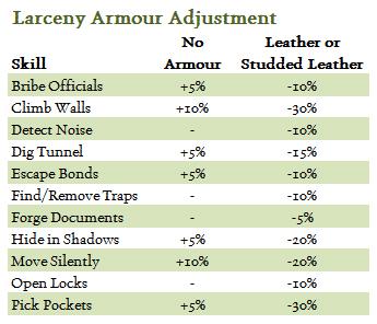 Larceny_Armour_Adjustment.jpg