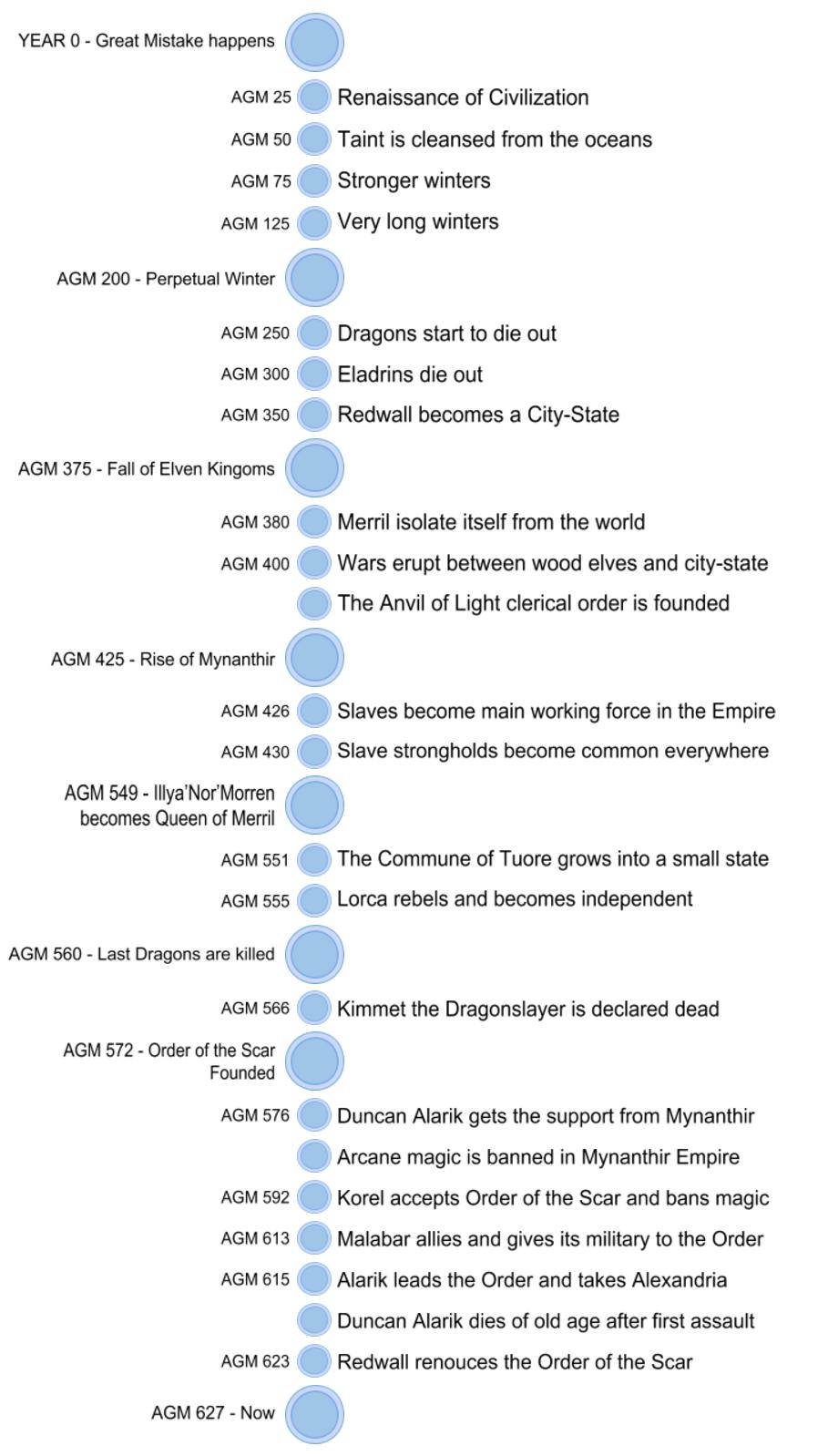 Timeline_Icebreakers.png
