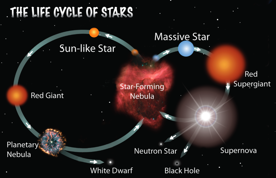 Star_Types_pg_-_TheLifeCycleofStars_948x614.png