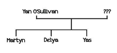 albero_genealogico_o_sullivan.jpg