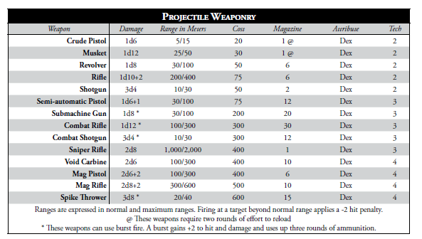 SWON_Projectile_Weapons_Chart.PNG