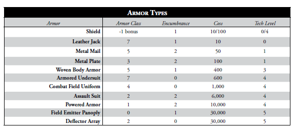 SWON_Armor_Chart.PNG
