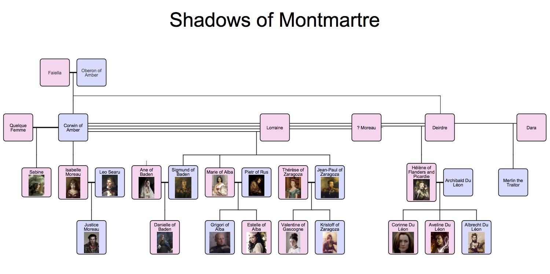 Family Tree (click to embiggen)