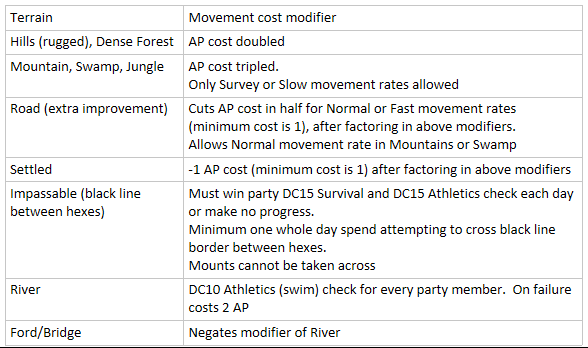 AP_cost_modifiers_12-30-16.png