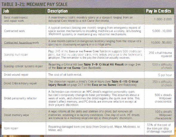 Mechanics_Pay_Scale.JPG