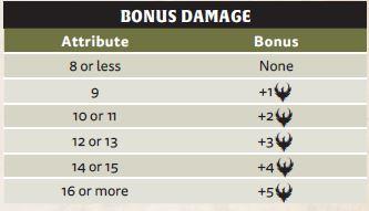 Tabela_Bonus_Damage.JPG