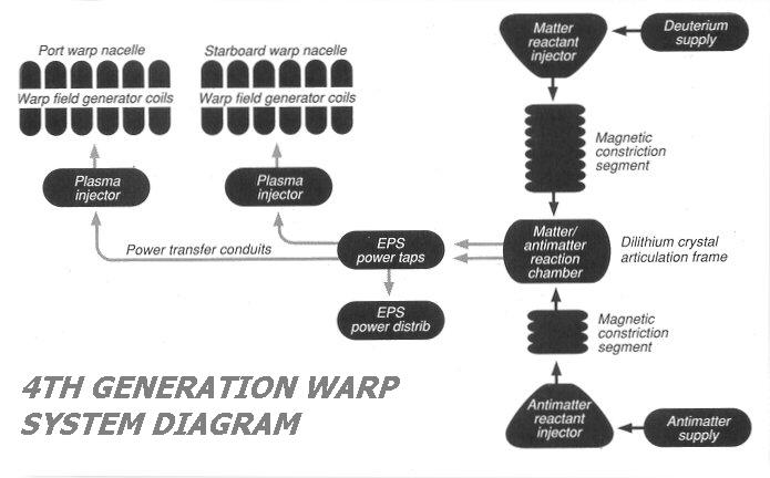 4th_Generation_Warp_System_Diagram.JPG