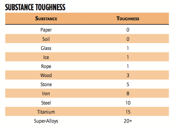 Substance_Toughness_Table_.png