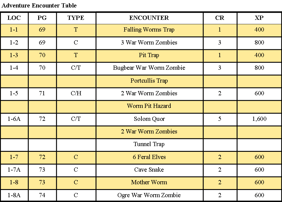 Adventure_Encounter_Table.png