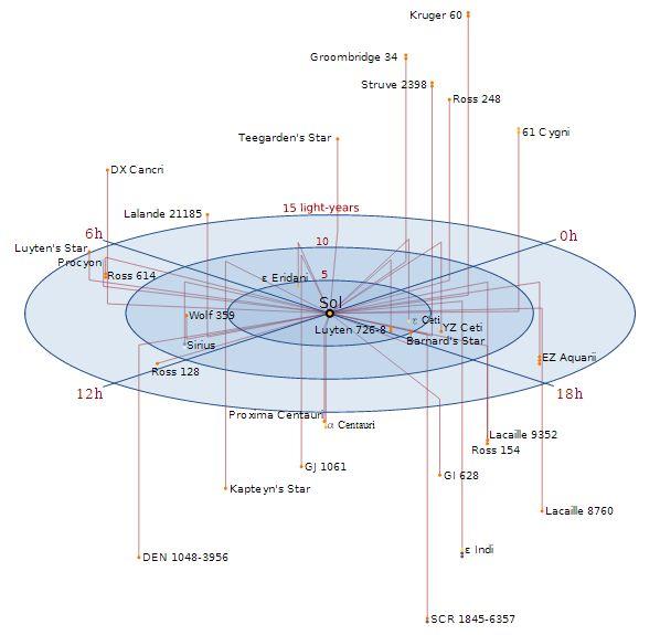 Astrogation Chart | Guardians ...