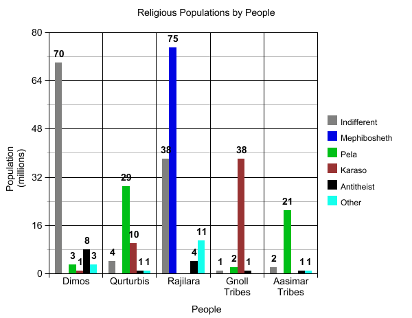 ReligiousPopulationsByPeople.png