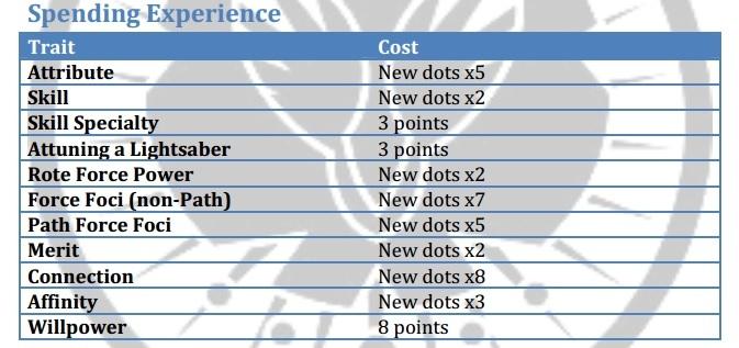 Spending Experience
