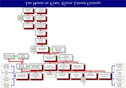 Khan Family Tree